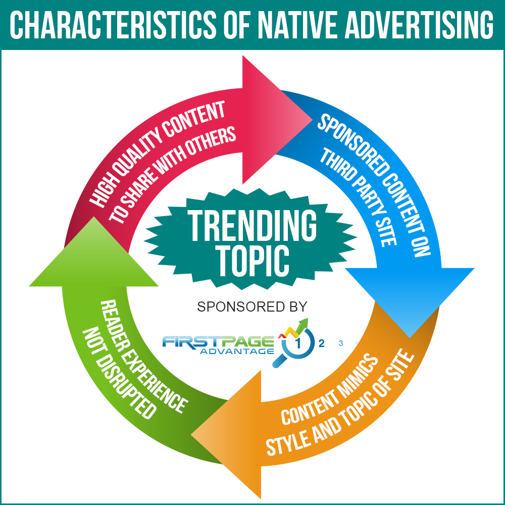 Native Advertising Info Graphic